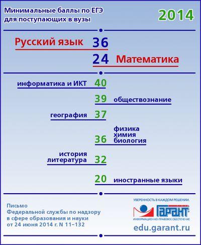 Результаты пробного егэ по русскому языку 2016